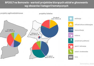 BP2017 - projekty biorące udzial w głosowaniu na Bemowie