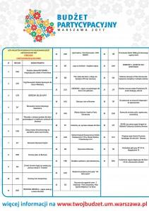 Lista projektów poddanych pod głosowanie budżet partycypacyjny 2017