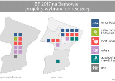 Wyniki głosowania BP2017 na Bemowie