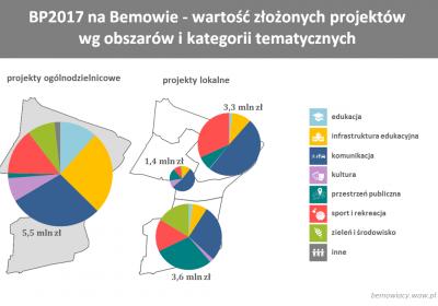 BP2017 - projekty złożone na Bemowie